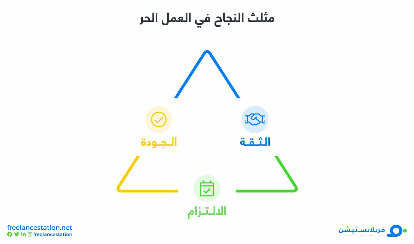 مثلث النجاح في العمل الحر